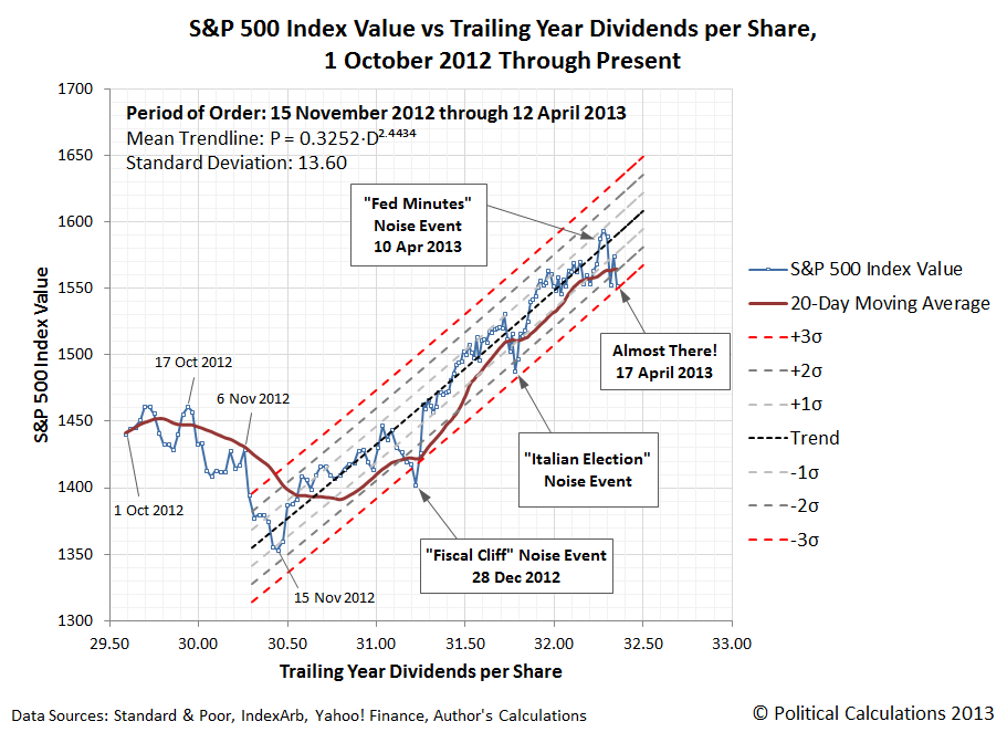 S&P 500 Index Value vs Trailing Year Dividends per Share, 1 October 2012 Through 17 April 2013