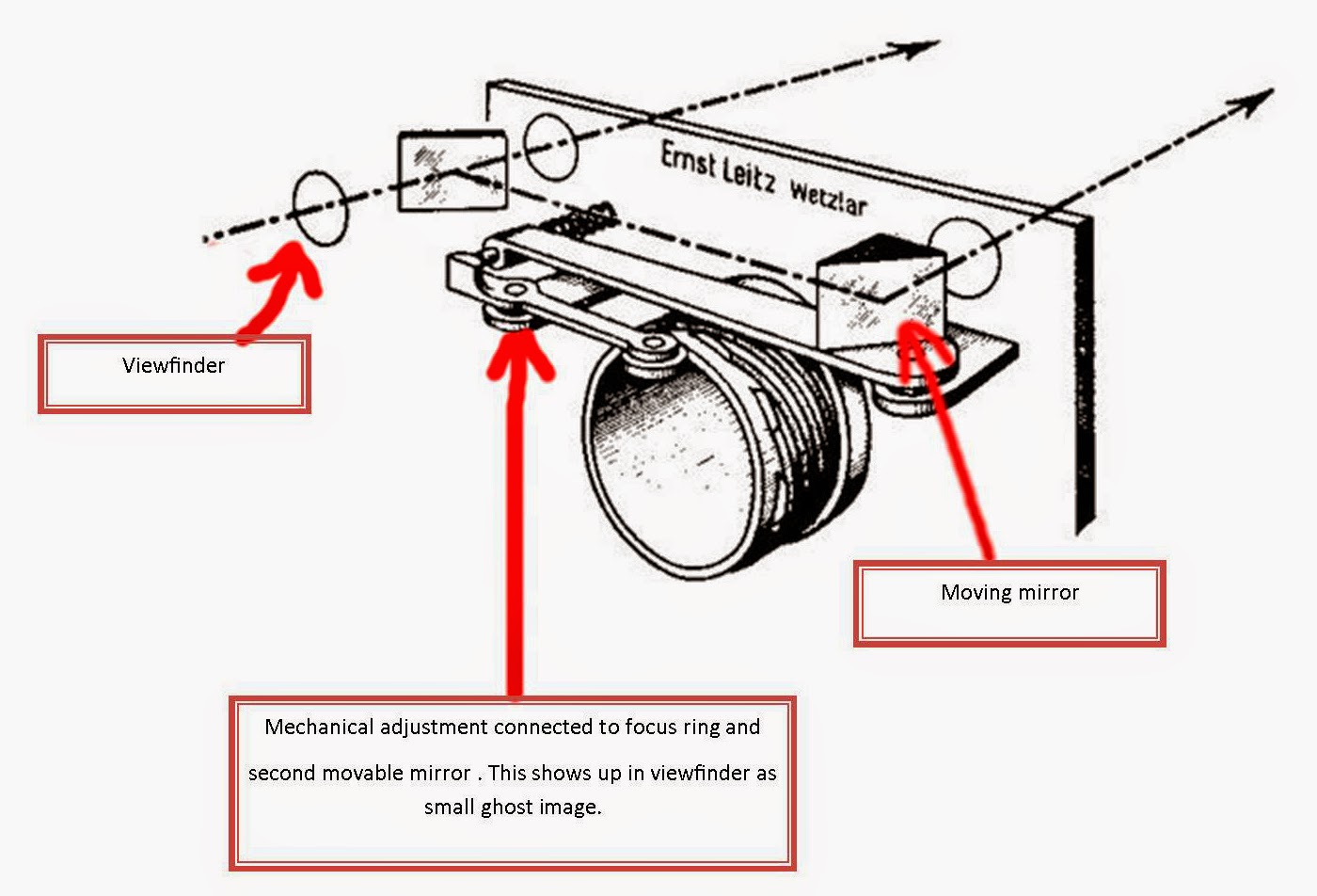 A quick guide to camera focusing systems rangefinders big click image to view clearer pooptronica