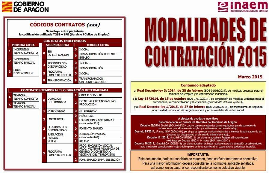 http://www.aragon.es/estaticos/GobiernoAragon/Organismos/InstitutoAragonesEmpleo/INAEM_Nuevo/Documentos/Empresas/Contratacion/Esquema_Contratos_2015_03.pdf