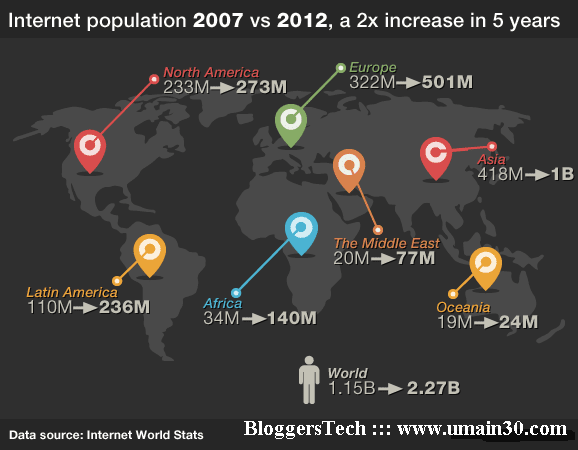 world population of the internet users