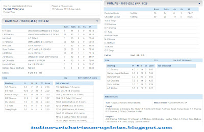 Punjab-V-Haryana-Inter-State-One-Day-League-2012-13-Scorecard