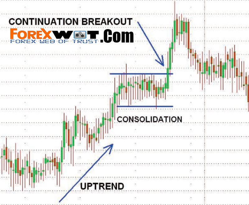 Easy forex breakout trend trading simple system free download