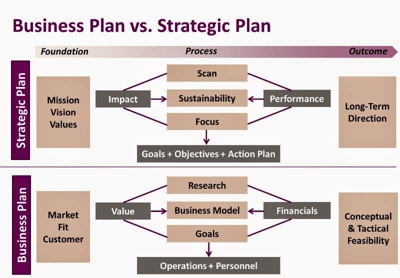 business plans Affordable freelance business plan writers for hire online get your startup business plan written for you and delivered remotely online.