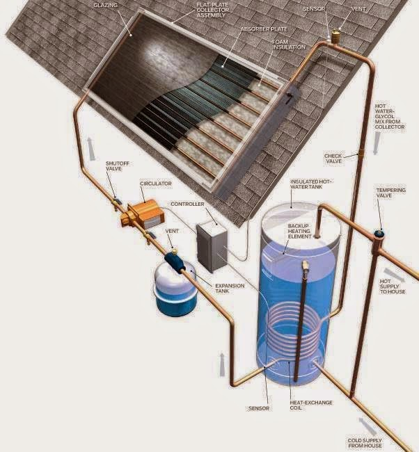 Solar Hot Water Systems Diagram Eee Community