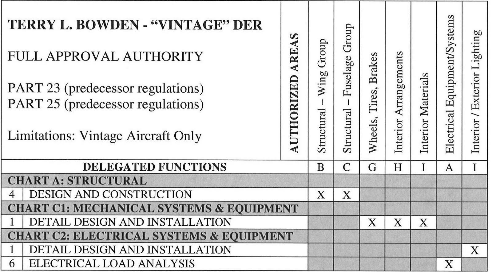 Funky Authority Matrix Template Format Vignette - Professional ...