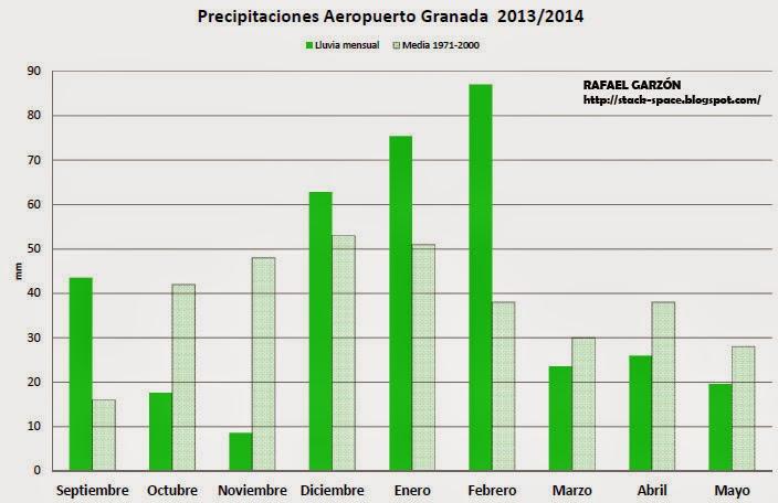 precipitaciones, granada, 2013,2014,lluvias, meses, hidrologia, año hidrológico