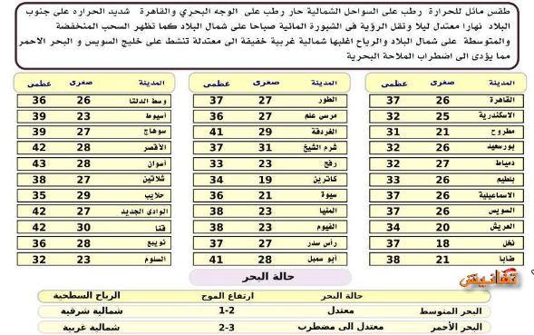 درجات الحرارة المتوقعه غدا الاربعاء 30/9/2015