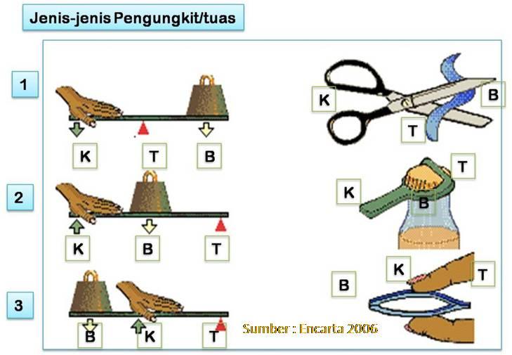 Jenis- Jenis Tuas, Katrol dan pengungkit Jawa, Suatu Inovasi Sederhana.