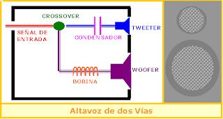 alatvoz de 2 vías partes esquema