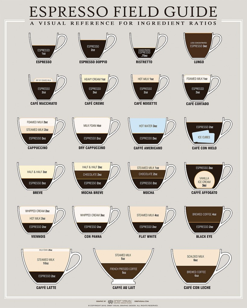 food infographics best coffee infographic designs on the web. Black Bedroom Furniture Sets. Home Design Ideas