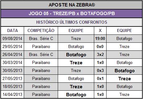 LOTECA 616 - HISTÓRICO JOGO 05