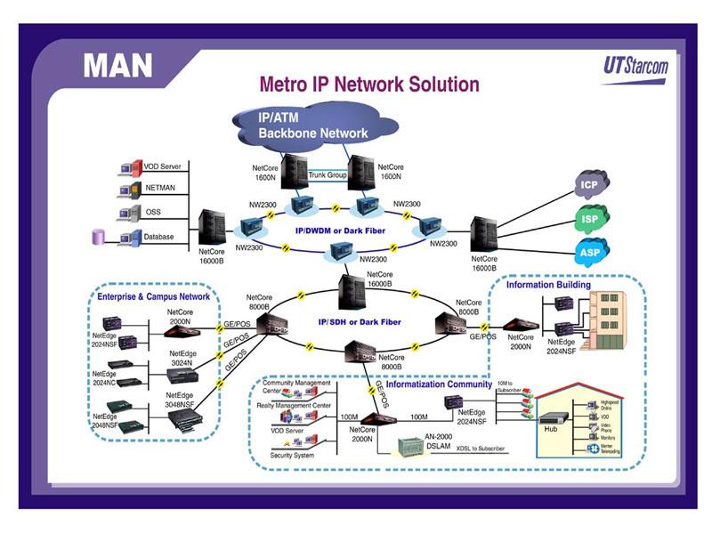 Metropolitan area network man networking metropolitan area network man adalah suatu jaringan komputer dalam suatu kota dengan transfer data berkecepatan tinggi yang menghubungkan berbagai lokasi ccuart Choice Image