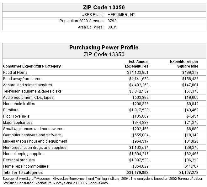 Purchasing power coupons code