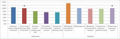Mesures de l'activité EMG des triceps (chef latéral et chef long) en fonction de différents exercices