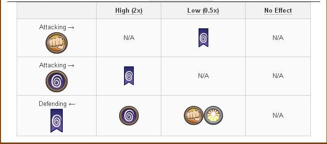 Tổng hợp và Damage và Attack các skill của Legend Dragon trong game Dragon City 2