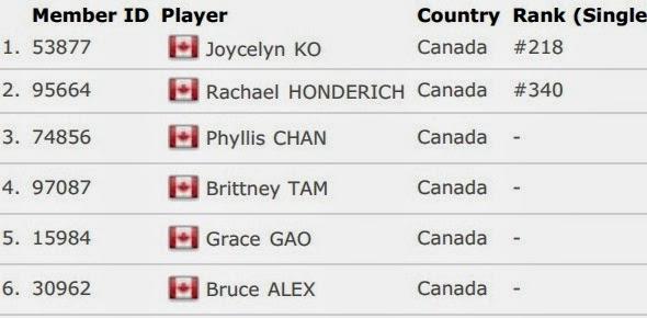 Daftar Skuad Tim Inti China Kanada Uber Cup 2014