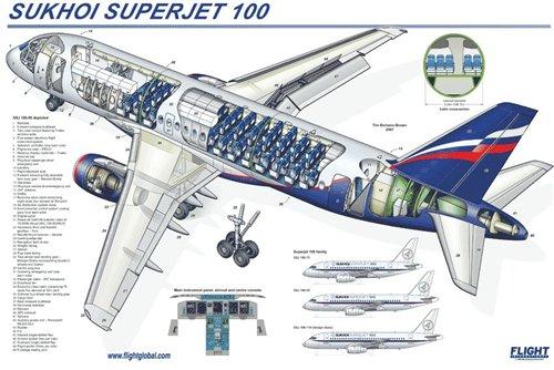 Superjet 100