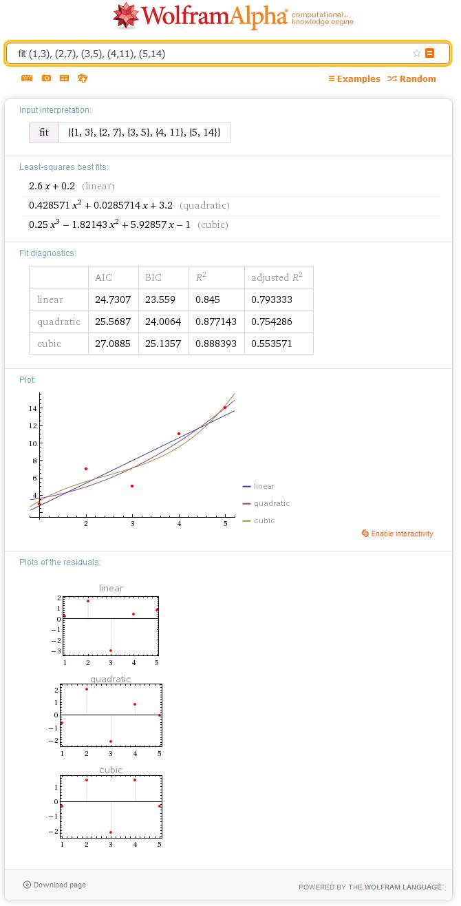 https://www.wolframalpha.com/input/?i=fit+%281%2C3%29%2C+%282%2C7%29%2C+%283%2C5%29%2C+%284%2C11%29%2C+%285%2C14%29