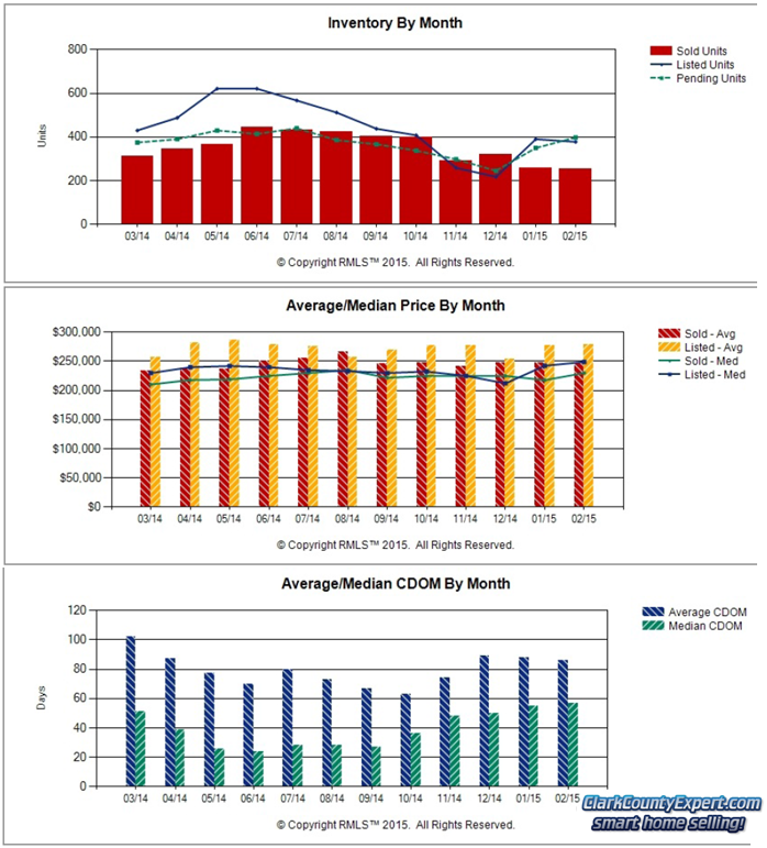 ClarkCountyExpert Real Estate Charts of Vancouver WA Home Sales Trends in February 2015
