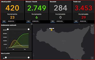 COVID-19 Italia - Monitoraggio 9 Agosto