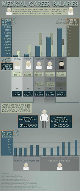 Medical Career Salaries [infographic]