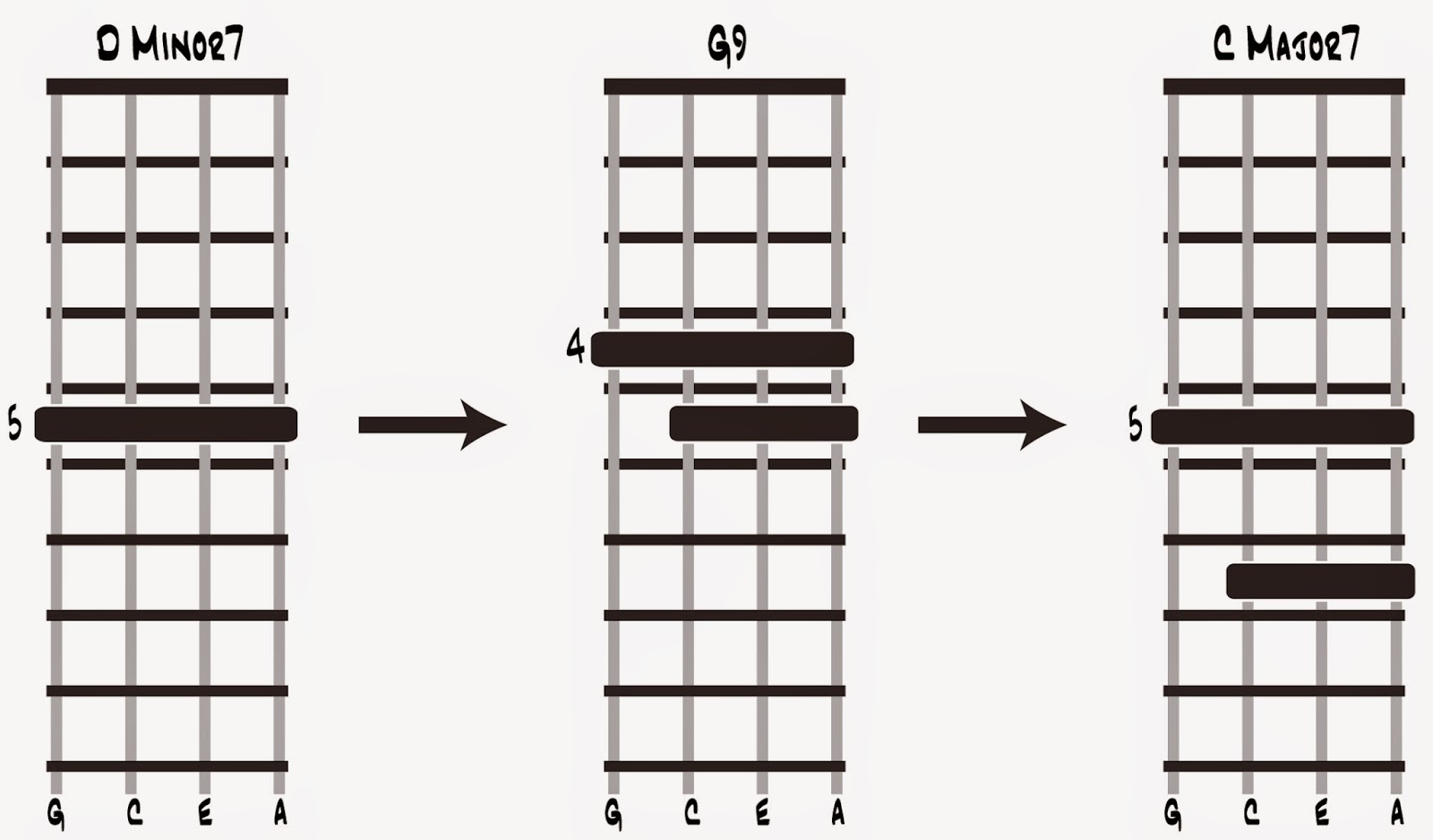 Cognition and reality coltrane changes on the ukulele closed form ukulele chords for the ii v i progression in the key of c major see text for details hexwebz Choice Image