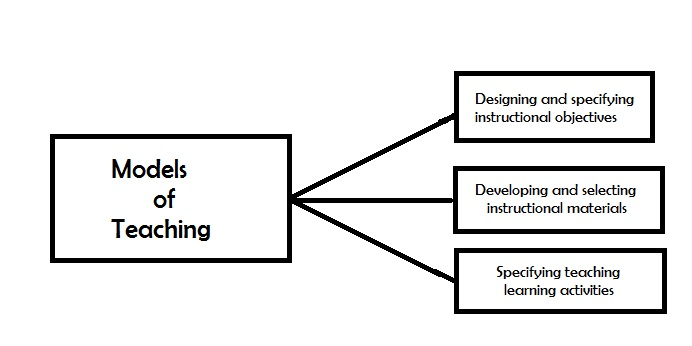 teaching models Models of teaching are really models of learning the most important long-term outcome of instruction may be the students's increased capabilities to learn more.