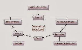 Struktur Pengetahuan Ilmiah 2