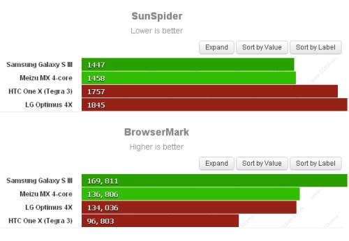 Prestazioni su smartphone android e 4 core con Sunspider e Browsermark