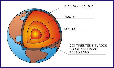 http://3.bp.blogspot.com/-Oub90XQMeGg/UWKunpHrd0I/AAAAAAAAACk/FOFid6Dosqk/s1600/crostra-terrestre-3.jpg