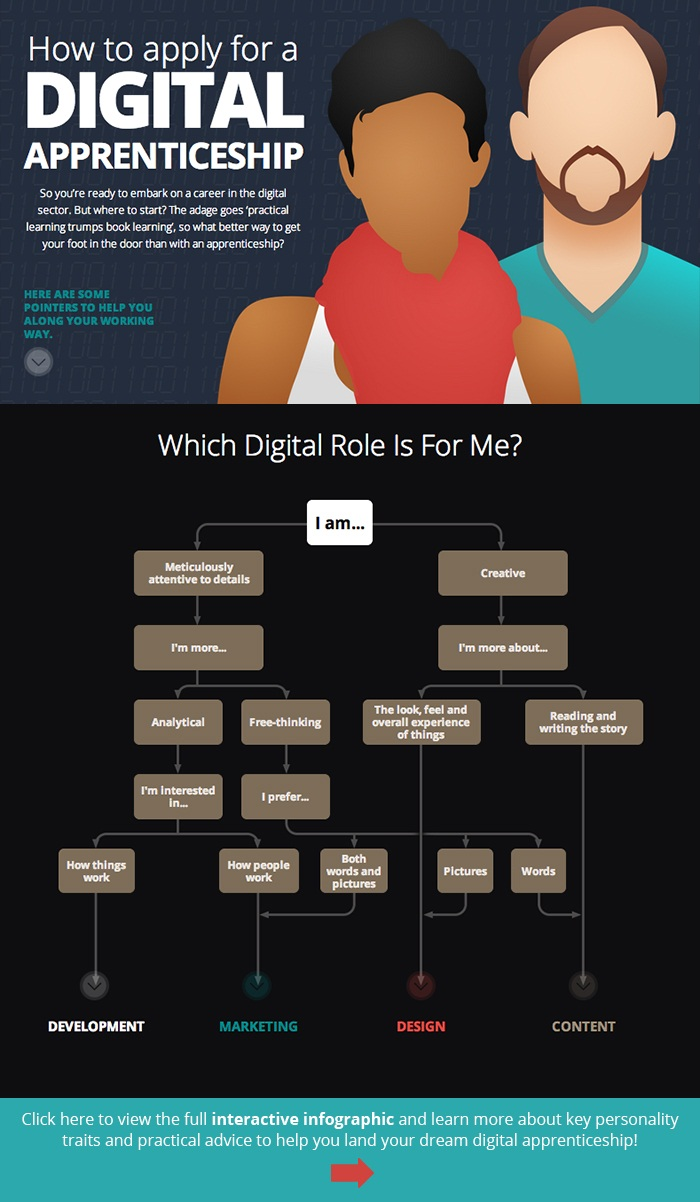 How To Apply For A Digital Apprenticeship [Interactive infographic] #digital marketing, content marketing, social media