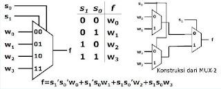 Rangkaian Multiplekser 4-input