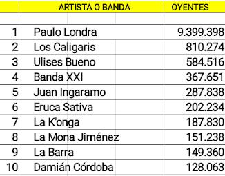 Las cuentas cordobesas de artistas activos con mas oyentes mensuales en Spotify (20/08/18)