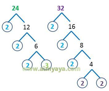 Gambar: FPB soal cerita (pohon faktor)