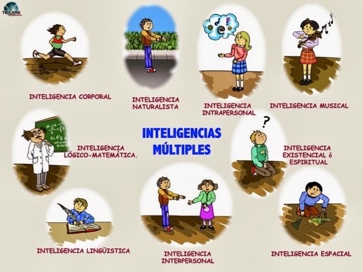 Descubriendo las inteligencias múltiples.