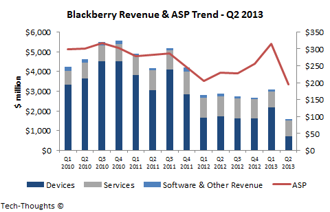 Blackberry - Revenue vs. ASP