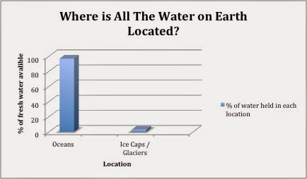 The earth without water what is the current situation with the glaciers are very large and greatly effect the topography of landscapes this is due to them scraping and grinding away at the land forming indentations ccuart Choice Image
