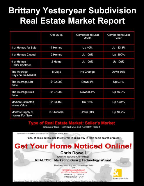 Brittany Yesteryear, Brittany Yesteryear Subdivision, Brittany Yesteryear real estate, Olathe, Olathe KS
