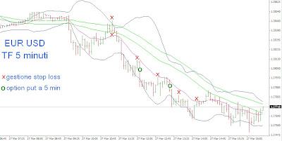 Tecniche di trading intraday su cambio euro dollaro 3
