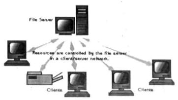 Gambar 1-2: Interkoneksi multi point