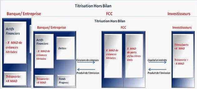 Titrisation Classique