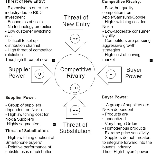smartphone market porter 5 forces Porter's five forces of buyer bargaining power refers to the pressure the concept of buyer power porter created has had a lasting effect in market buyer power is one of the factors to consider when analyzing the structural environment of an industry using porter's 5 forces.
