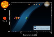 (image below from ESO, showing a comparison of the planets of the Solar .