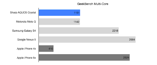 Sharp AQUOS Crystal Geekbench Multi Core