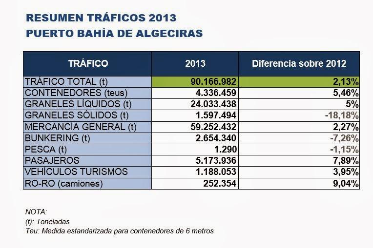 RESUMEN TRÁFICOS 2013 PUERTO BAHÍA DE ALGECIRAS