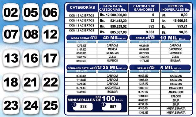 Kino Táchira 1103 Sorteo 28 Julio