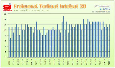 sinyal terkuat satelit Intelsat 20