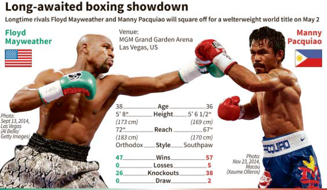 All About Manny Pacquiao