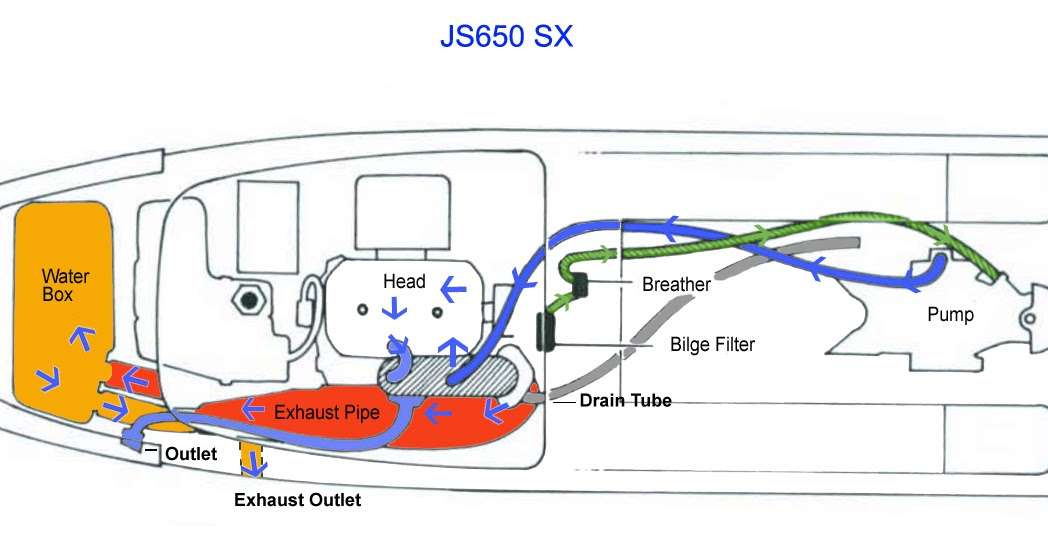Vintage Jet Ski Help And Performance   650sx  5