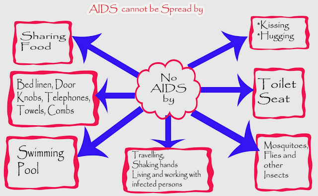 AIDS Kaise Failta Hai or Kaise Nahi